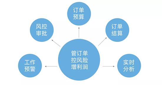 外贸业务流程装进ERP中需要分几步2.jpg
